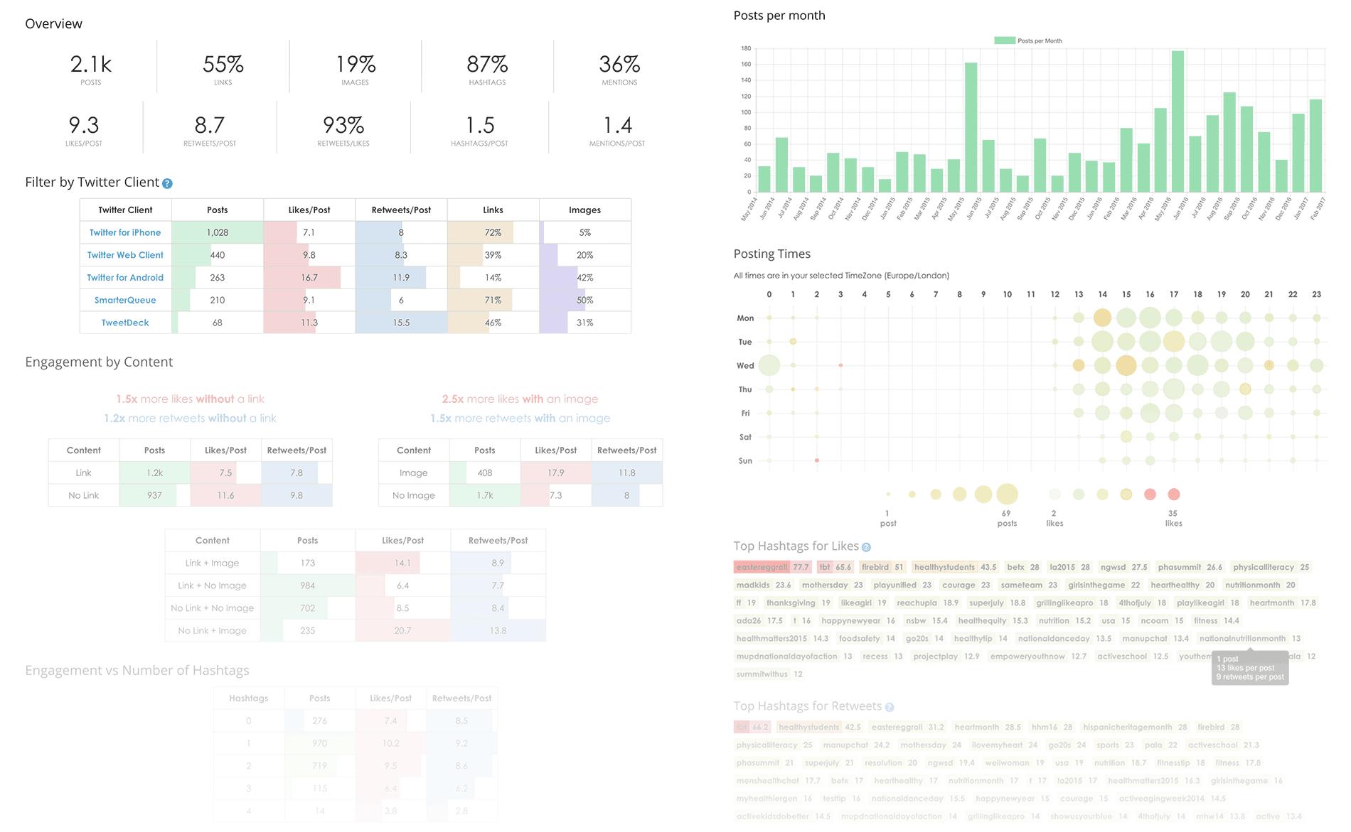 SmarterQueue Social Media Analytics Overview