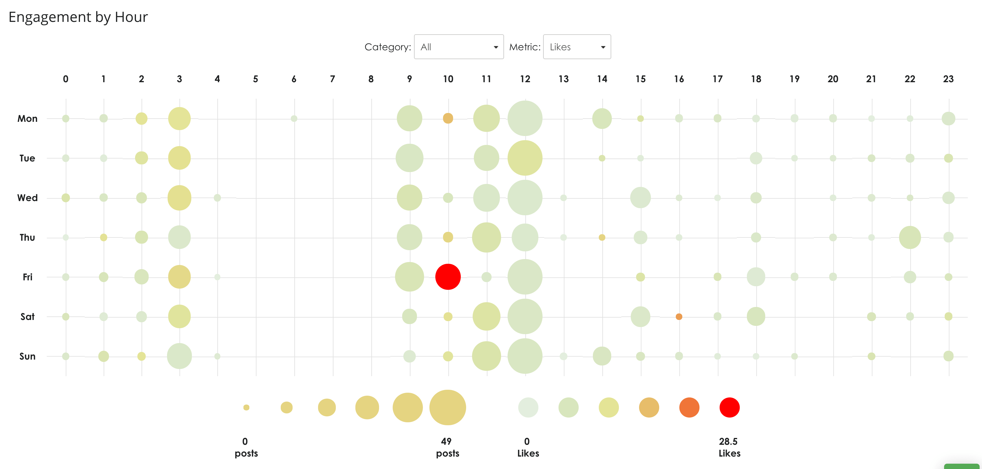 Best Times To Post On Social Media Heatmap