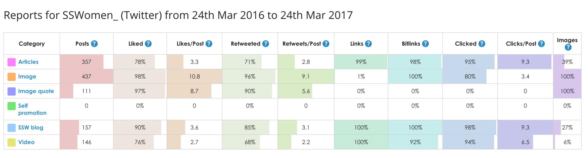 SmarterQueue's Category Analytics