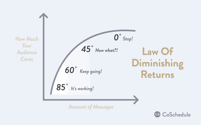 The law of diminishing returns in social media