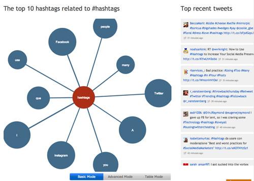 Free social media tool: hashtagify.me