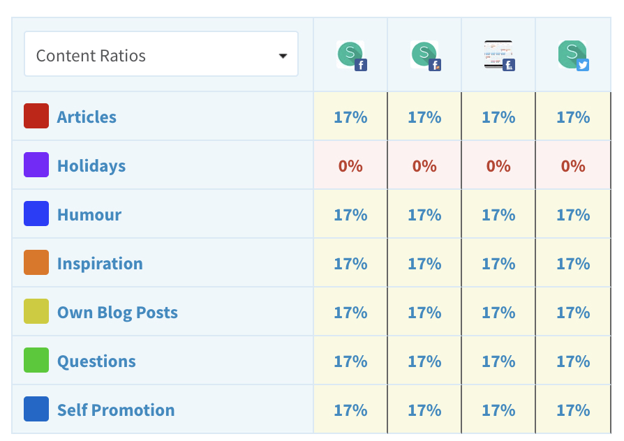 Content ratios in SmarterQueue