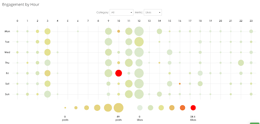 Posting time heat map in SmarterQueue reporting